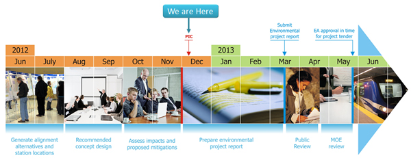 Image showing Environmental Assessment consultation process for The Crosstown
