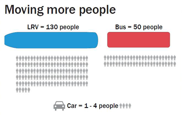 Light Rail Vehicles vs. Buses